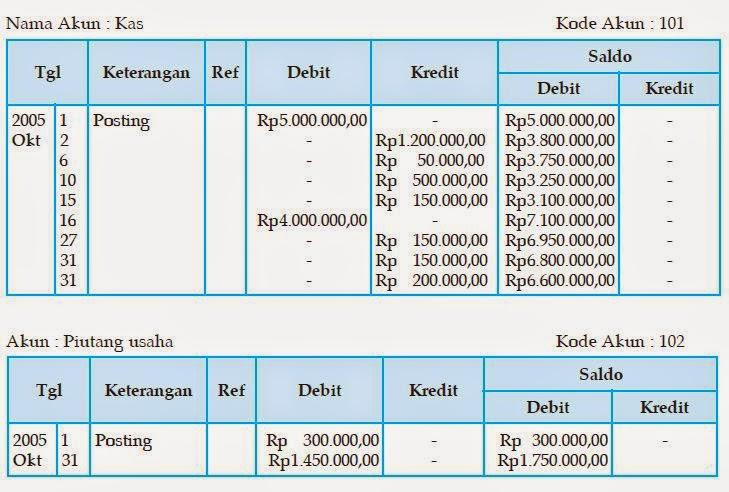 akuntansi dasar untuk pemula 1