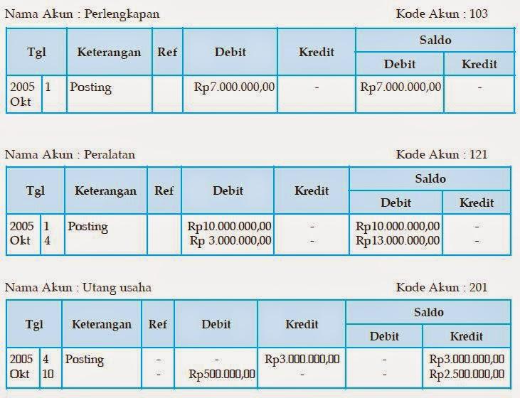 akuntansi dasar untuk pemula 2