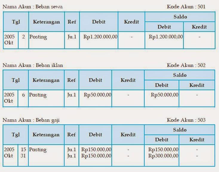 akuntansi dasar untuk pemula 4