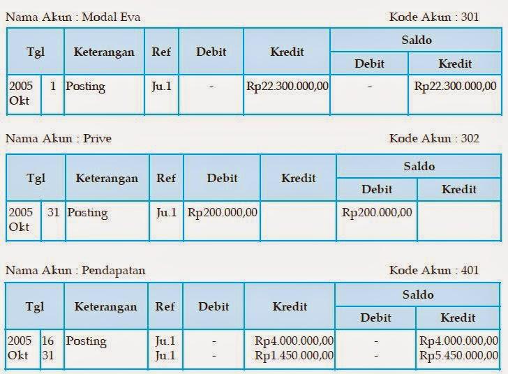 Mempelajari Akuntansi Dasar Untuk Pemula Cpssoft Akuntansi