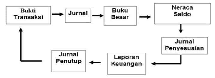 Pengertian Dan Penjelasan Lengkap Siklus Akuntansi Cpssoft Akuntansi