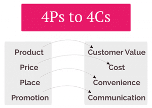 bauran pemasaran 4C