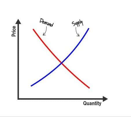 ilmu ekonomi ; 3. pasokan dan permintaan