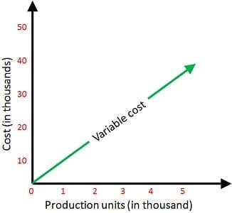 diagram biaya variabel