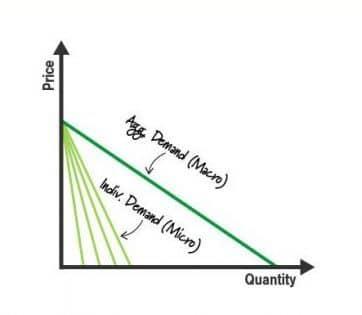 ilmu ekonomi : mikro vs makro
