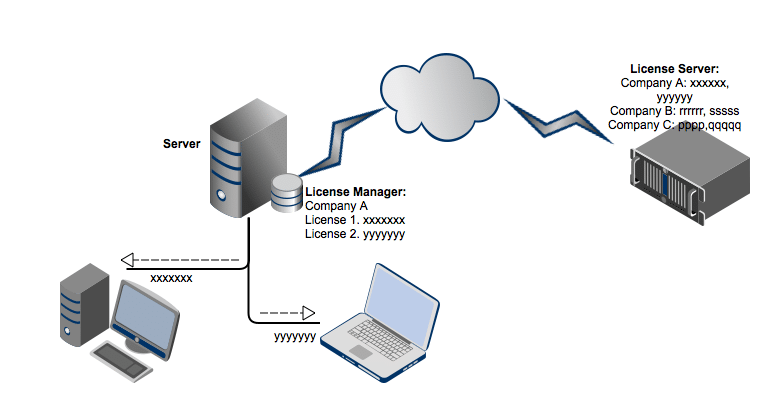 licence-manager