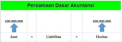 persamaan dasar akuntansi 2