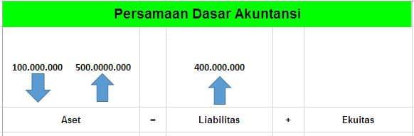 persamaan akuntansi 4
