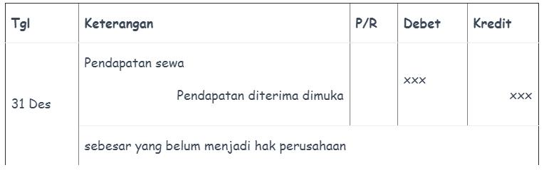 ayat jurnal penyesuaian pendapatan diterima di muka 3